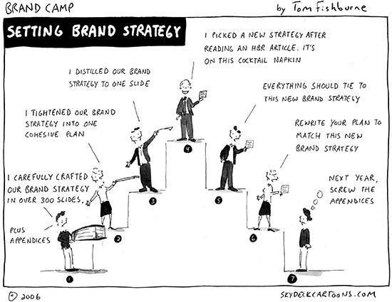 setting brand strategy